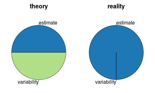 how we should care about the estimate and its variability