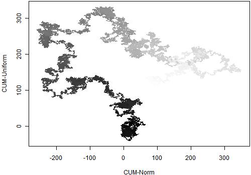 正态随机数累加与均匀分布随机数累加的散点图