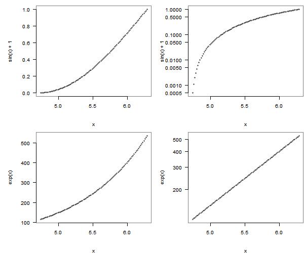 指数增长的图示方法