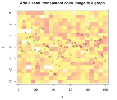 Semi-transparent Colors in R: Color Image as an Example
