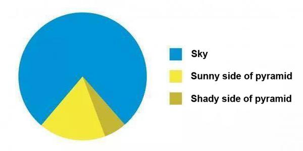 饼图中的金字塔