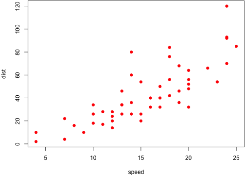 A scatterplot of the cars data